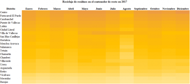 Residuos de resto generados en los distritos de Madrid en 2017. Ordenados de más toneladas (color oscuro) a menos (color claro). Gráfico: Belén García-Pozuelo
