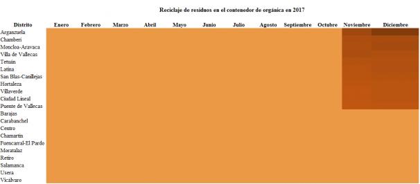 Residuos de orgánica generados en los distritos de Madrid en 2017. Ordenados de más toneladas (color oscuro) a menos (color claro). Gráfico: Belén García-Pozuelo