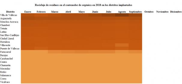 Residuos de orgánica generados en los distritos de Madrid en 2018. Ordenados de más toneladas (color oscuro) a menos (color claro). Gráfico: Belén García-Pozuelo