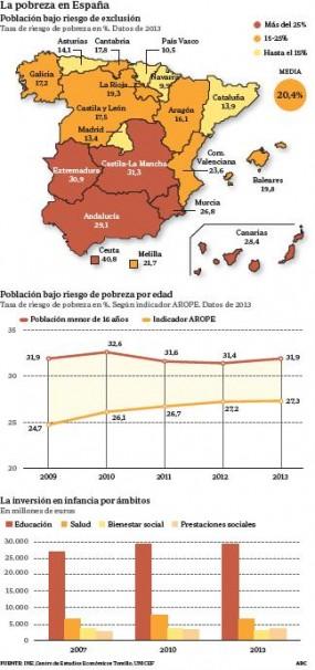 Población bajo riesgo de exclusión  Tasa de riesgo de pobreza en %.  Datos de 2013  Población bajo riesgo de pobreza por edad. FUENTE: INE , Centro de  Estudios  Económicos  Tomillo, UNICEF ABC