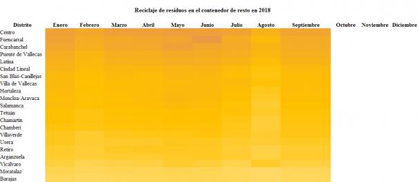Residuos de resto generados en los distritos de Madrid en 2018. Ordenados de más toneladas (color oscuro) a menos (color claro). Gráfico: Belén García-Pozuelo